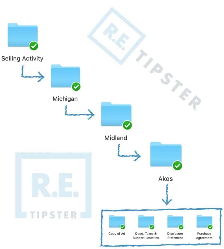 Selling Activity Folder Organization