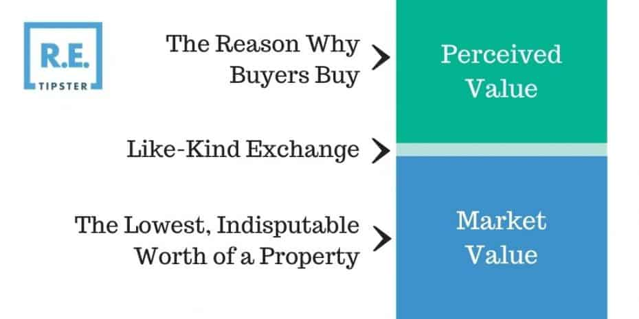 market perceived value