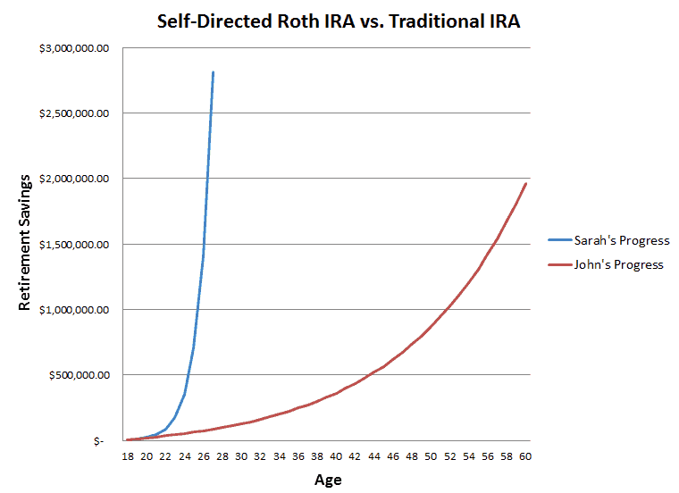 self-directed roth IRA vs traditional IRA