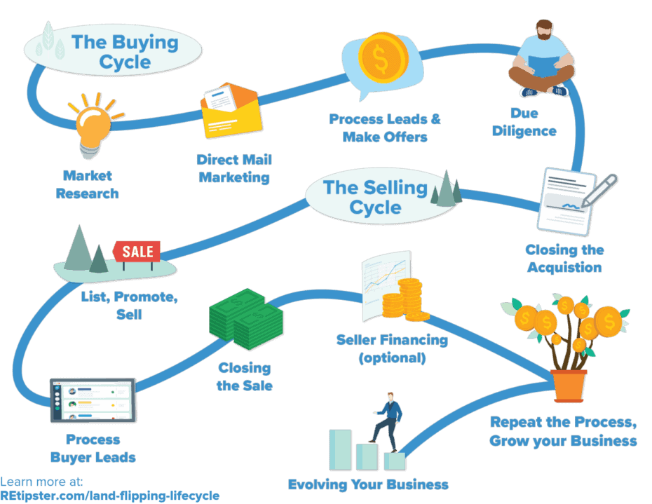Land Flipping Lifecycle Infographic REtipster