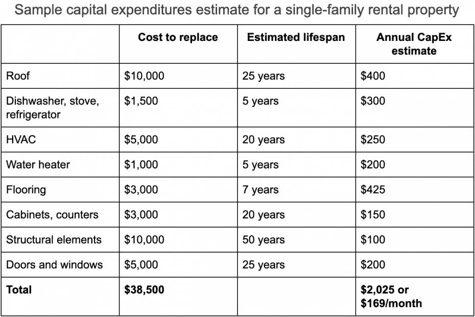 sample capital expenditures rental property