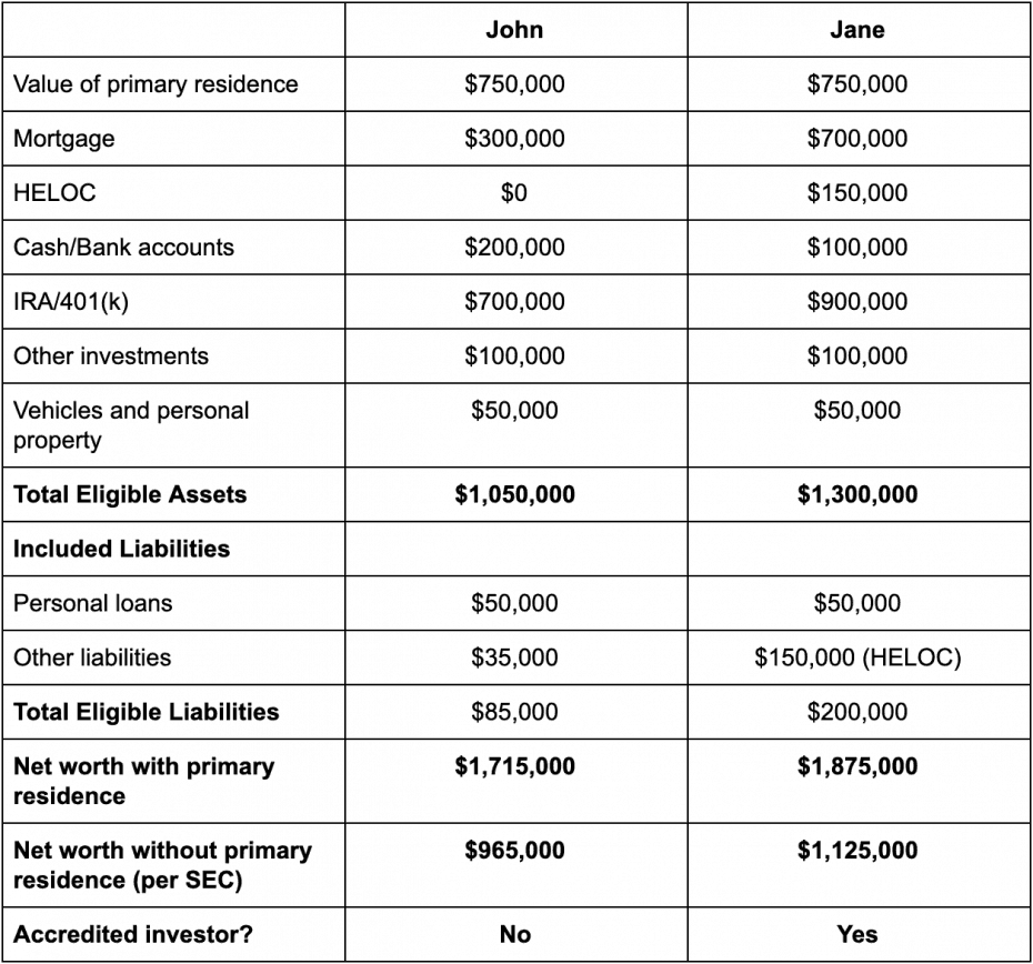net worth accredited investor comparison