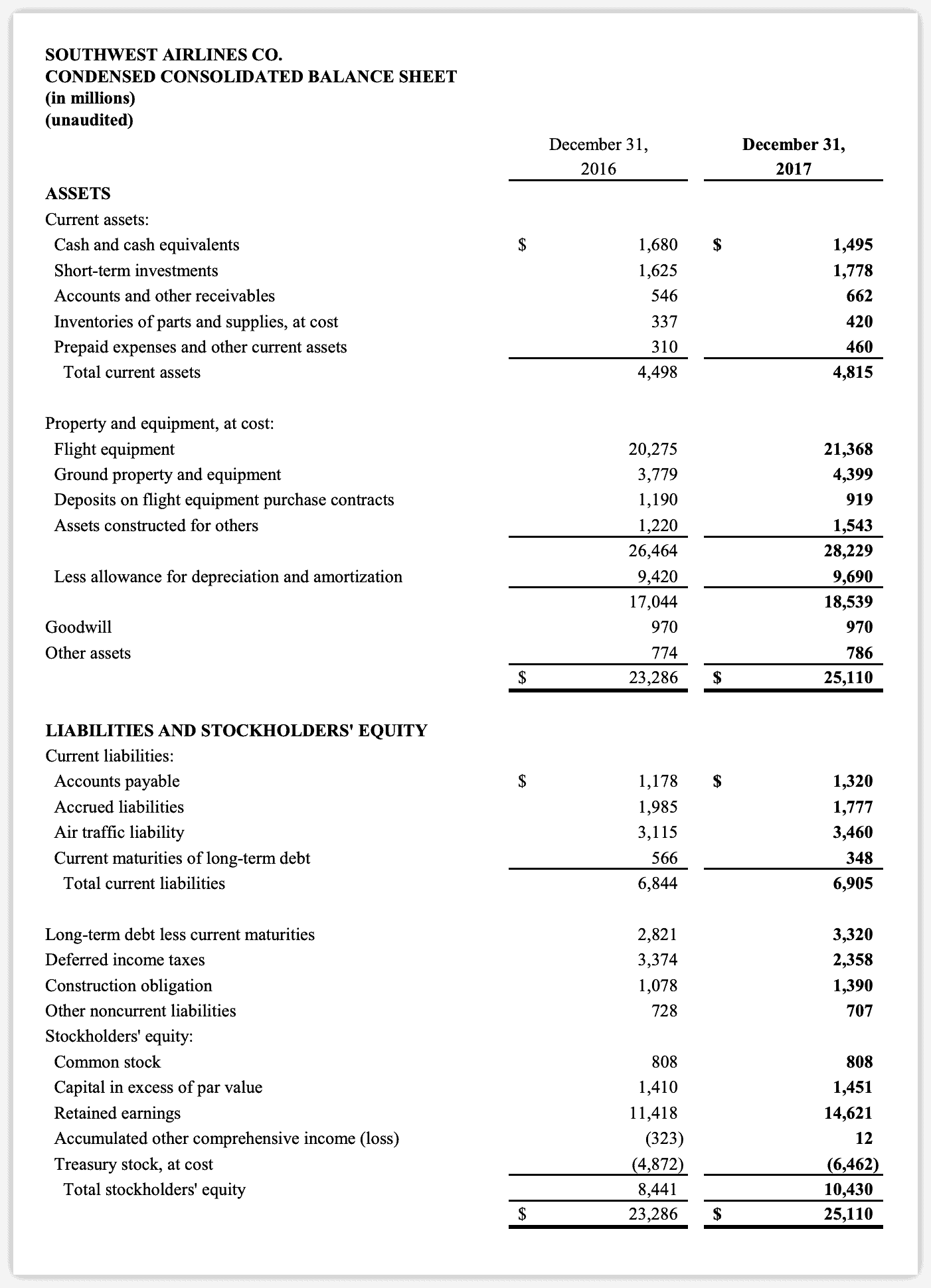 Southwest Airlines Balance Sheet Example