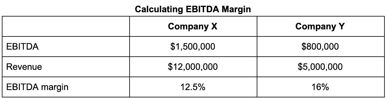 Calculating EBITDA Margin