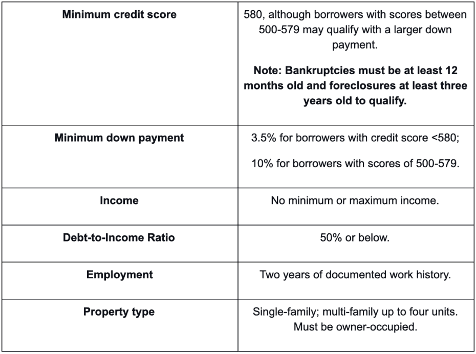FHA loan eligibility at a glance