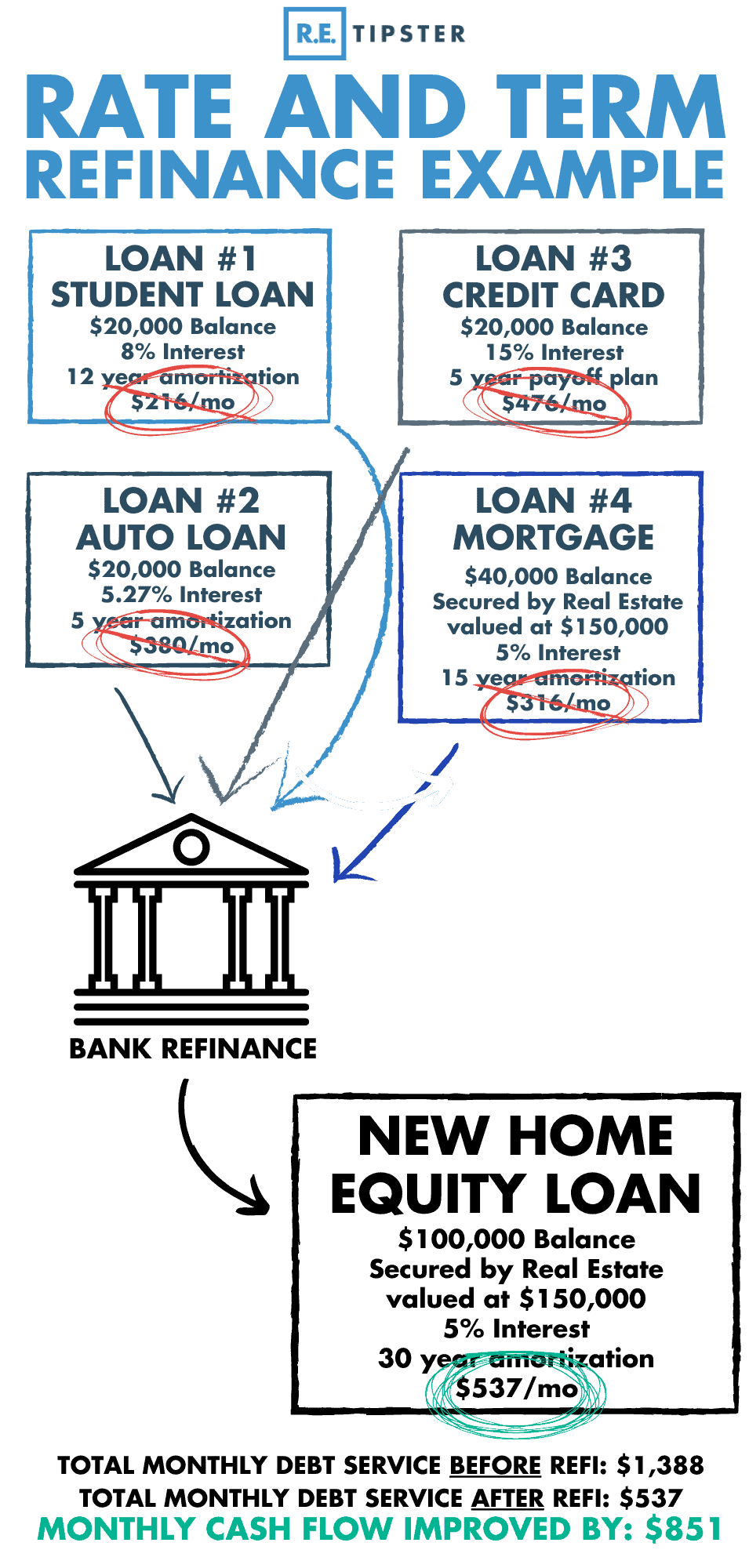 rate and term refinance example