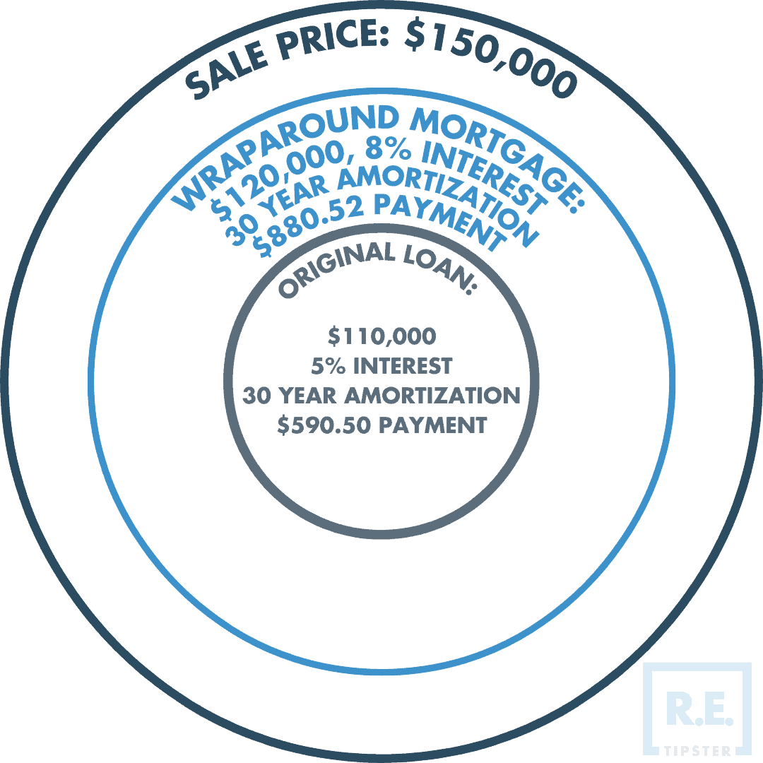 wraparound mortgage diagram 2