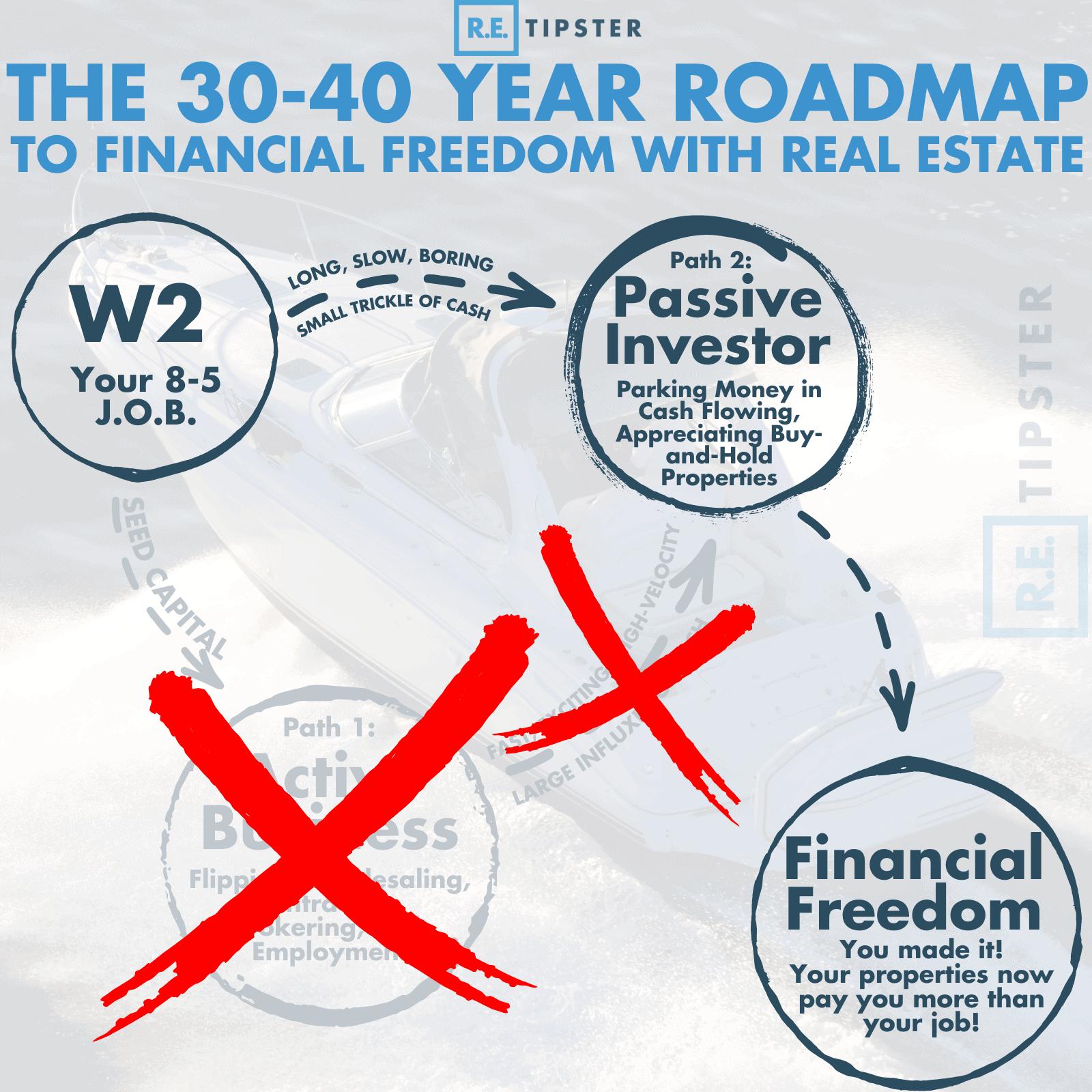 30-40 year roadmap