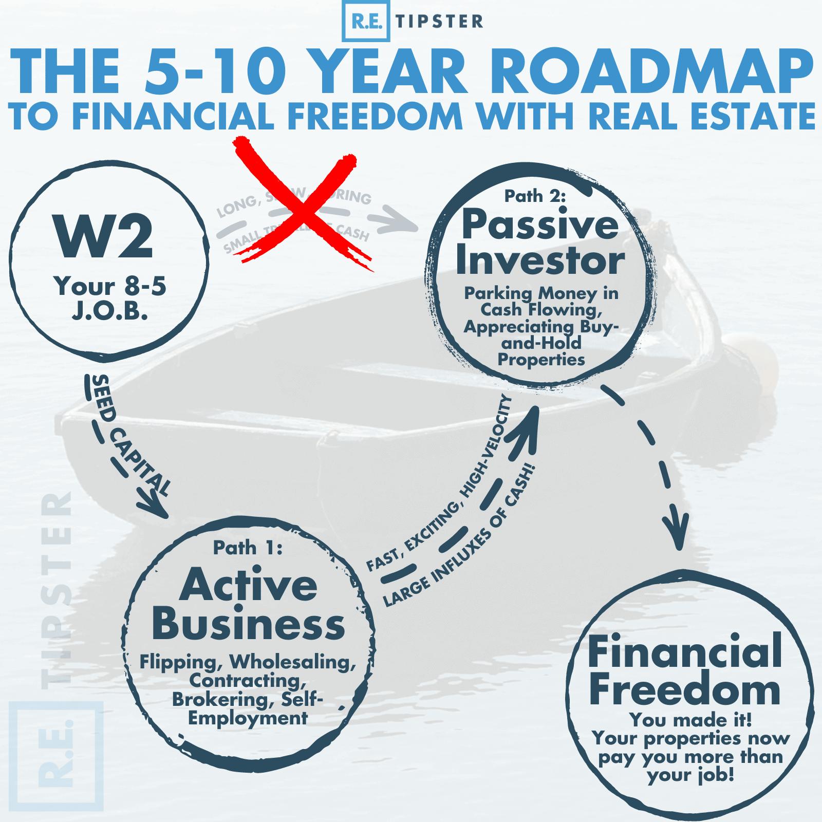 5-10 year roadmap