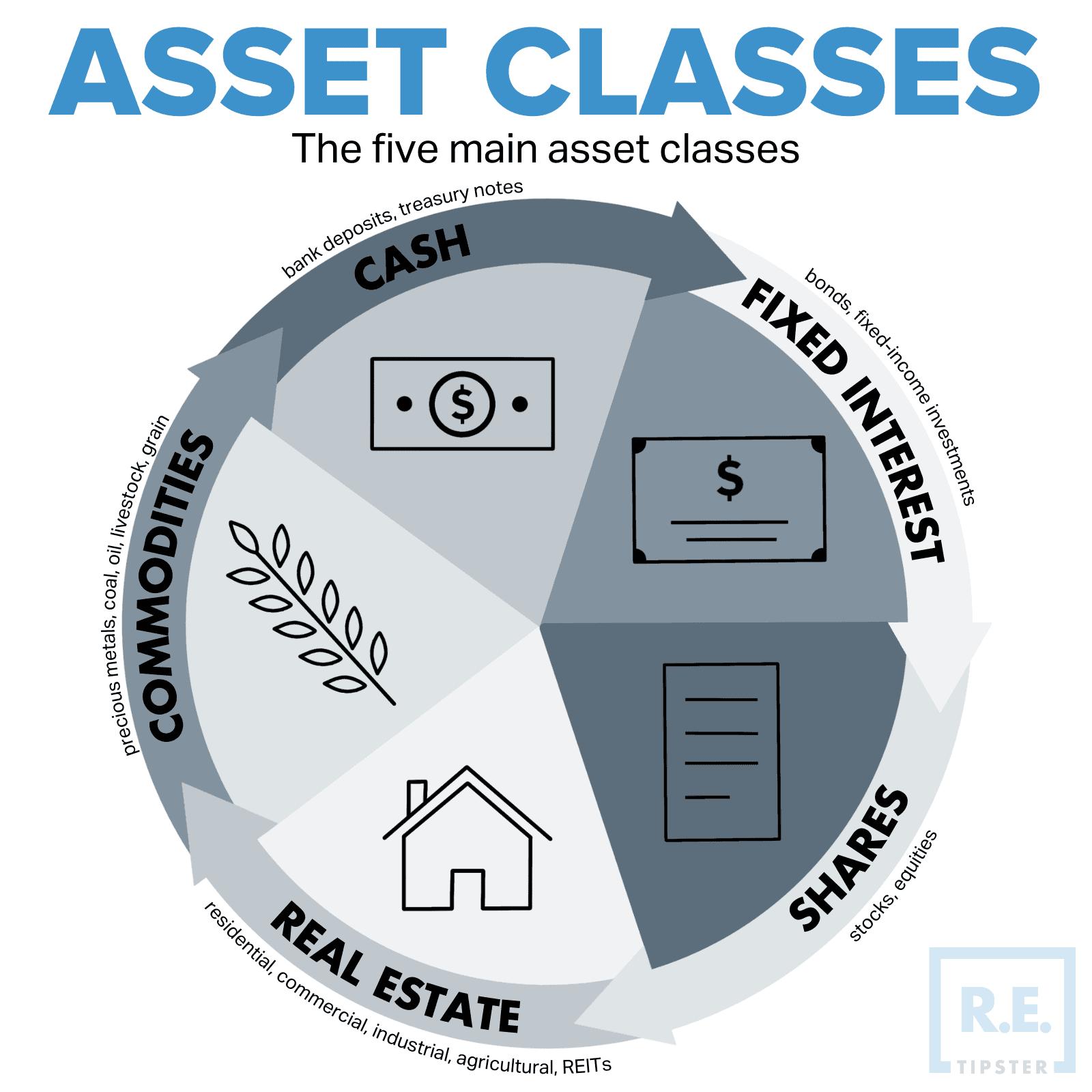 5 ASSET CLASSES