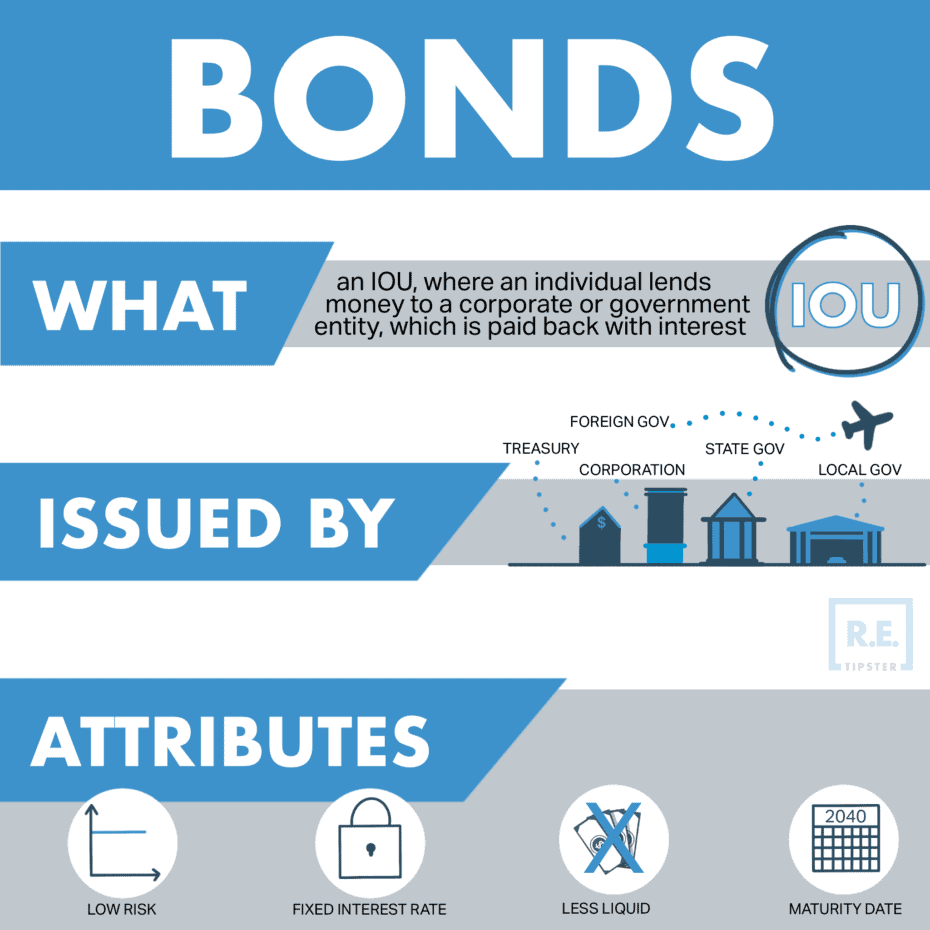 Bonds Graphic