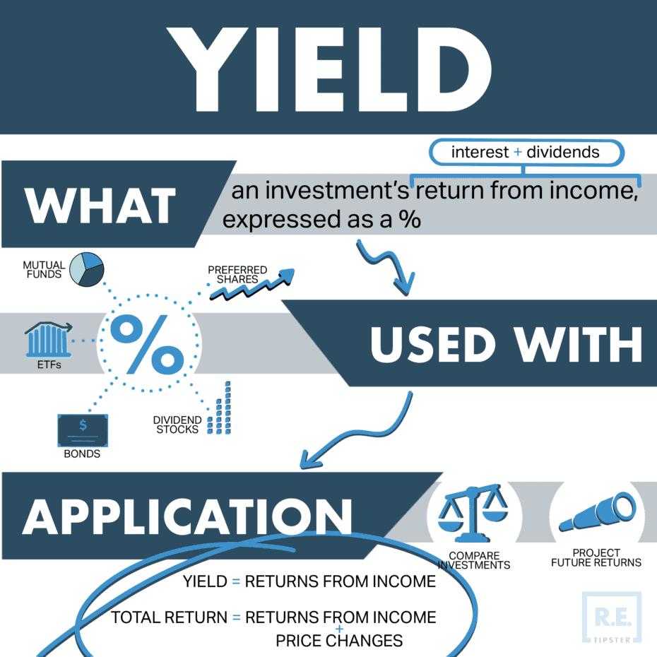 Yield REtipster